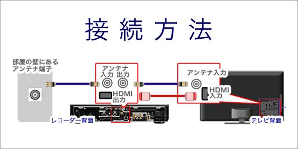 テレビとレコーダーの配線ページ