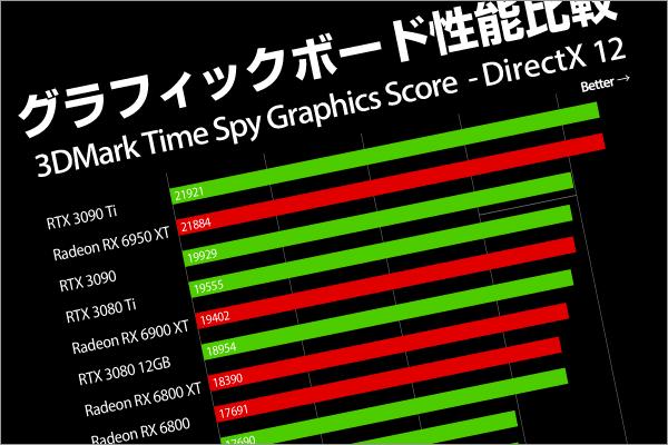 GPU性能比較