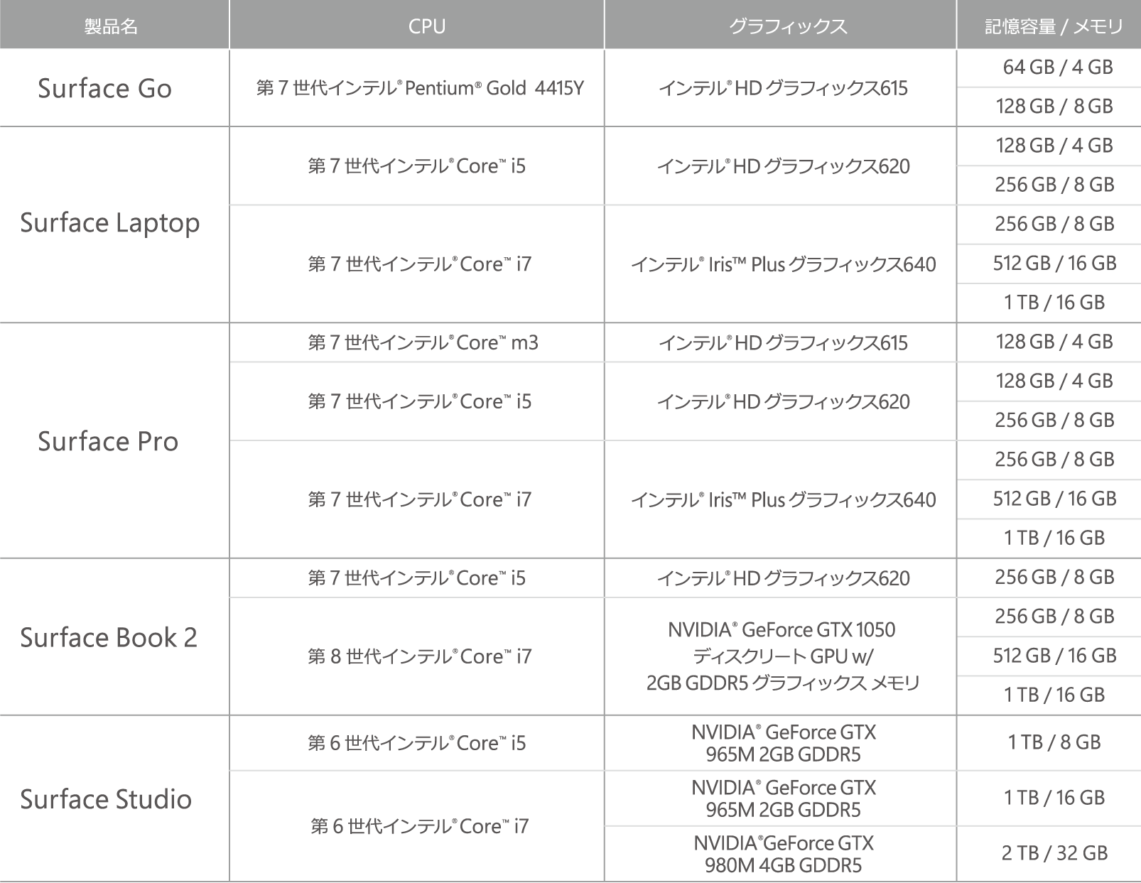 「Microsoft Complete +」対象 Surface 製品
